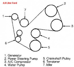 Picture of 4.0 Liter Ford V6 belt diagram